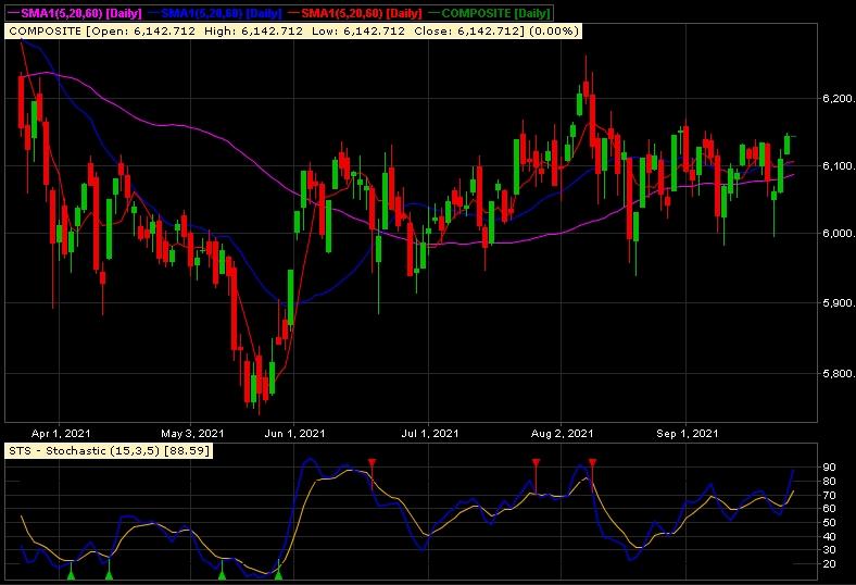 Chart IHSG