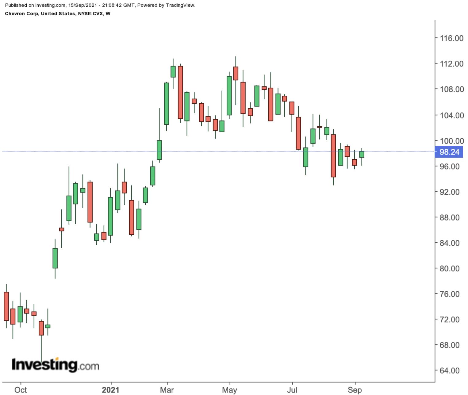 Chevron Weekly Chart.