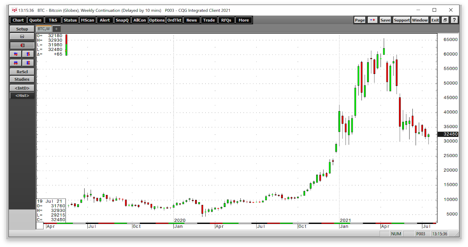 trading btc usd bitcoin vs western union