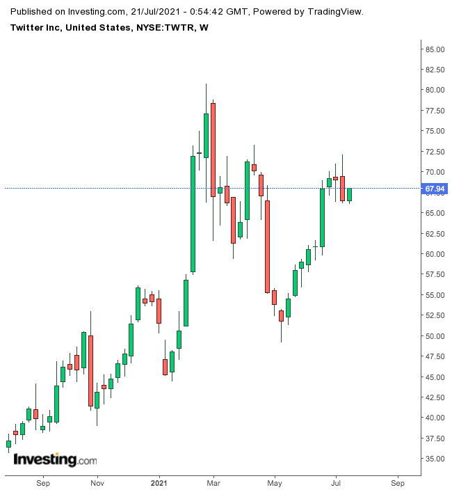 Twitter Weekly Chart.
