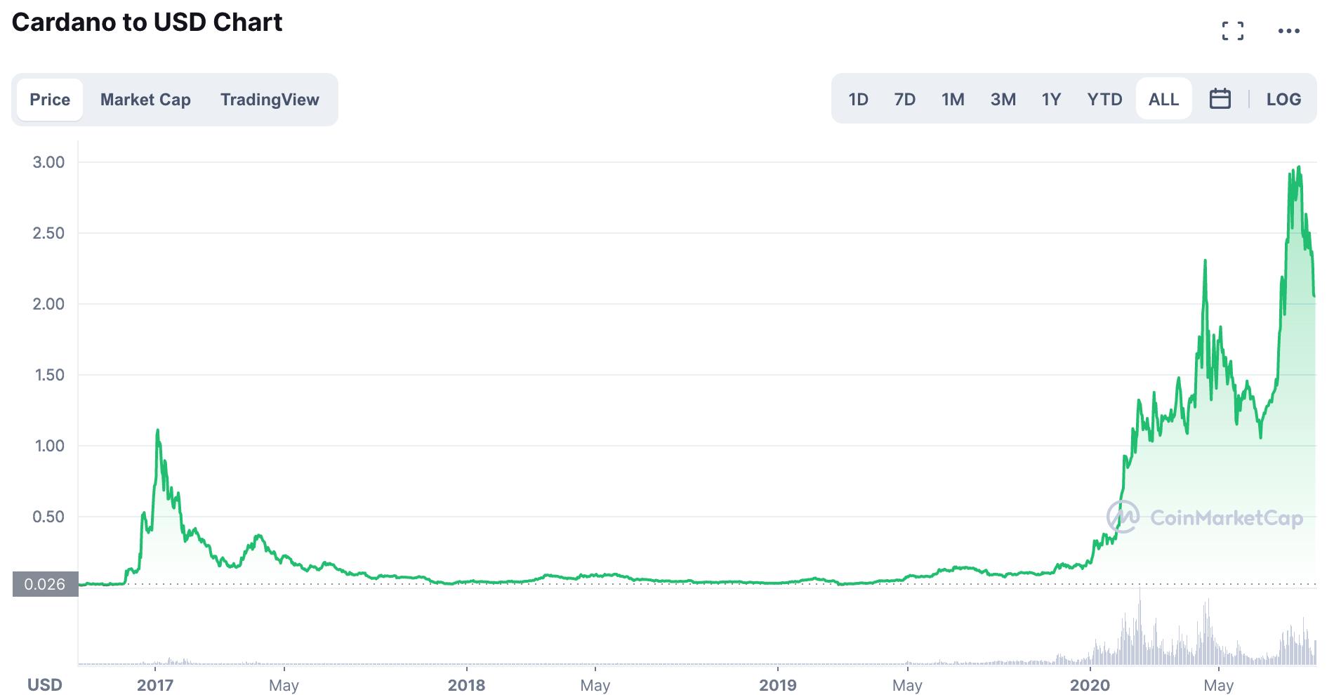 ADA/USD Chart